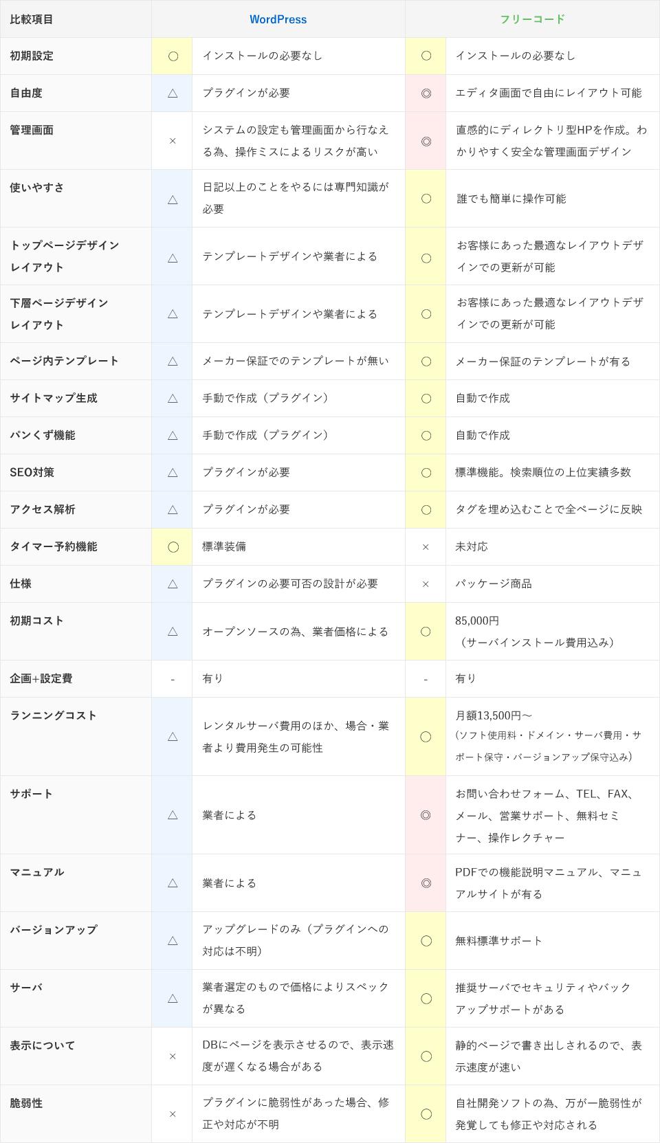 ワードプレスとの比較表_wordpress